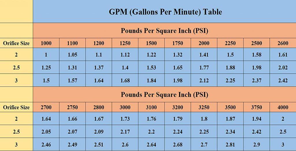 Pressure Nozzle Orifice Sizing Chart